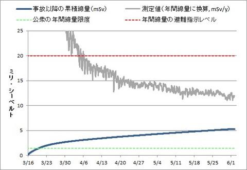 福島市 事故以降の累積線量mSv.jpg