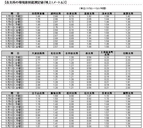福島市各支所の環境放射能測定値(地上1メートル).jpg