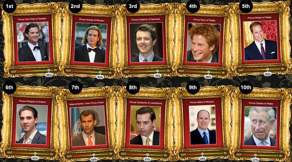 Top 10 most beautiful Royal men.jpg