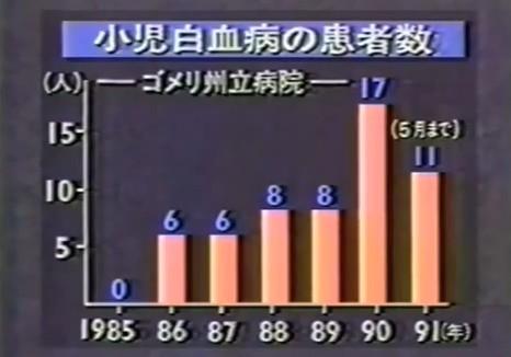 ゴメリ白血病.jpg