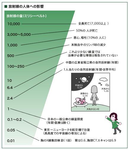 放射線量.jpg