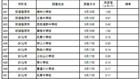 茨城県小中学校放射線量1.jpg