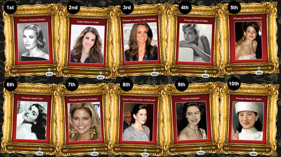 Top 10 most beautiful Royal women.jpg